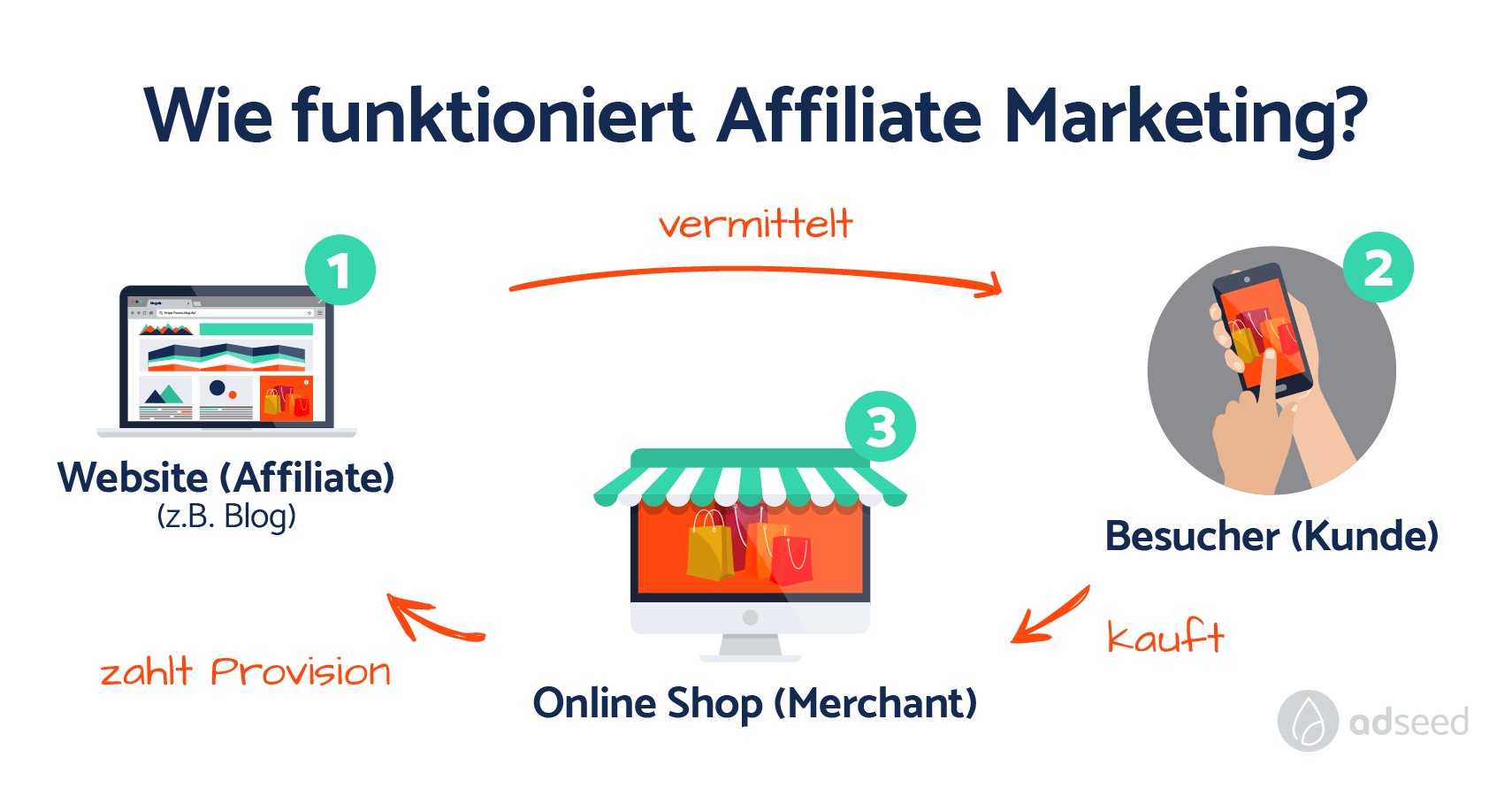 Affiliate Marketing For Beginners 7 Steps To Success 0